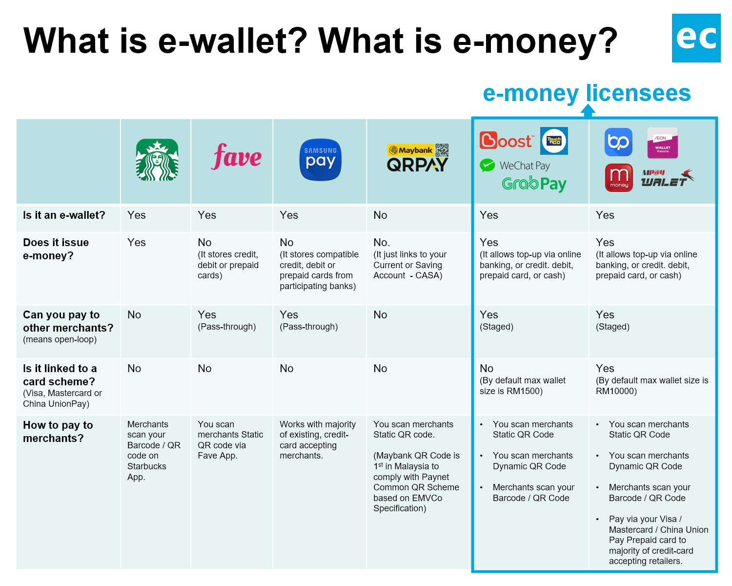 The e-wallet infinity war in Malaysia - Everything you need to know