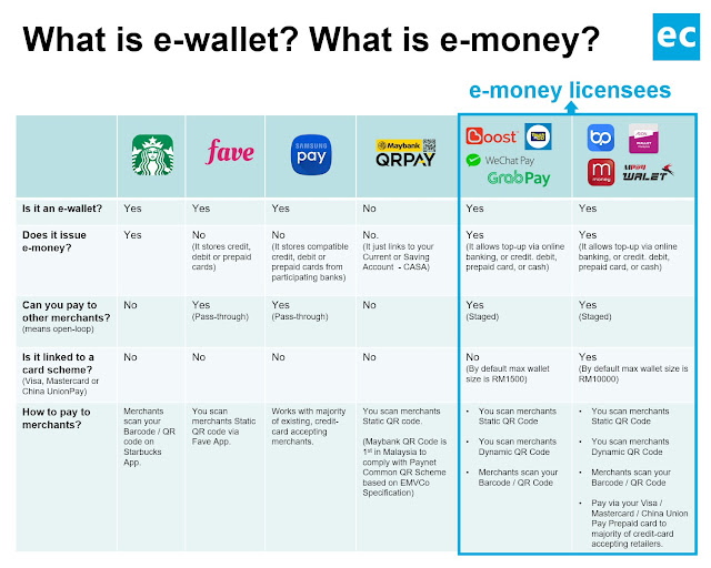 Types of e-wallet in Malaysia