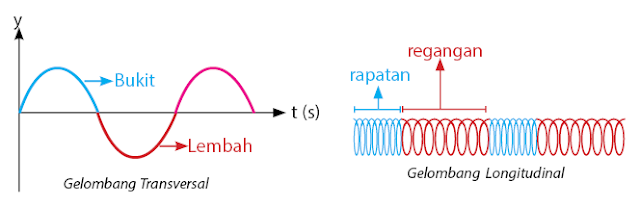 Permalink ke Contoh Gelombang Transversal dan Longitudinal Beserta Penjelasan
