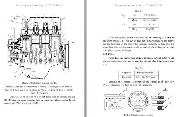 hệ thống làm mát động cơ ô tô TOYOTA 1TR-FE