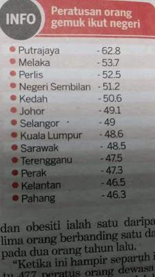 Kebarangkalian Tidak Menjaga Berat Badan Mengundang Rakyat Malaysia Obesiti