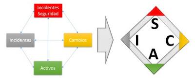 Elemento de Configuración