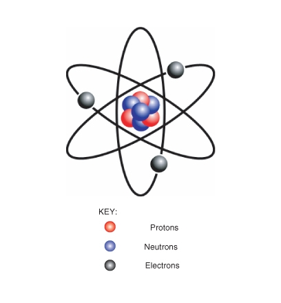 6th Grade Science: 2nd Six Weeks (Week 1) Atoms and