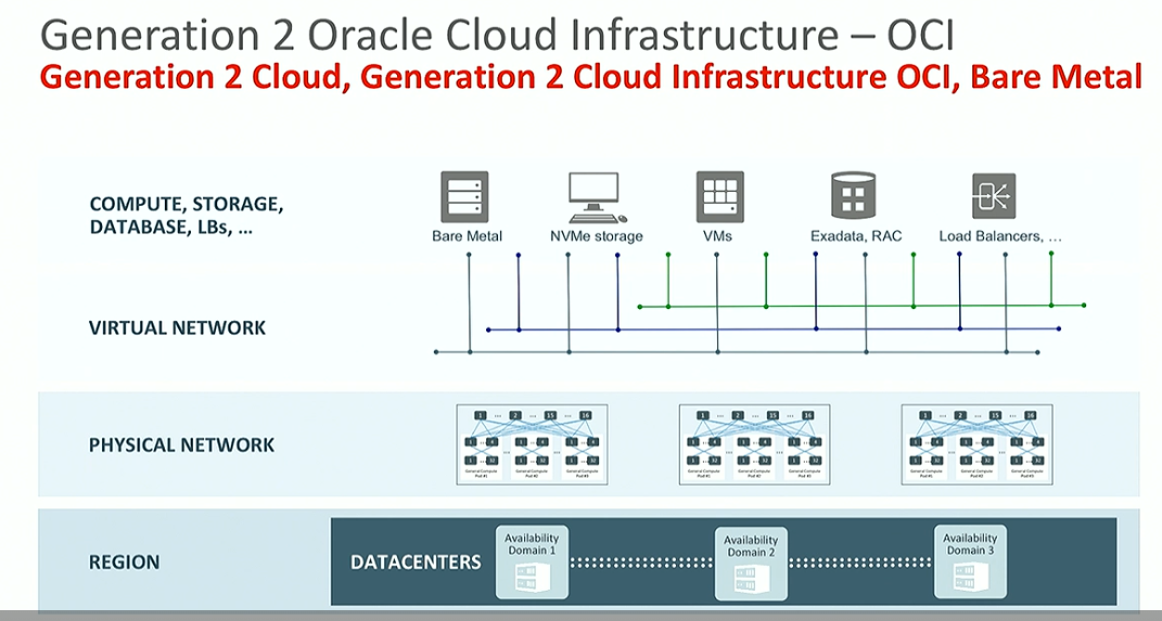 Oracle Generation 2 Public Cloud aims to beat AWS in price and
