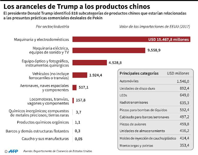 Tabla aranceles EE. UU. sobre China