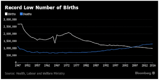 Births in Japan Fall to Record Low in 2016