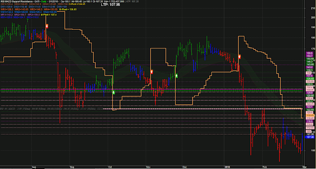 RSI MACD Support Resistance Line Chart
