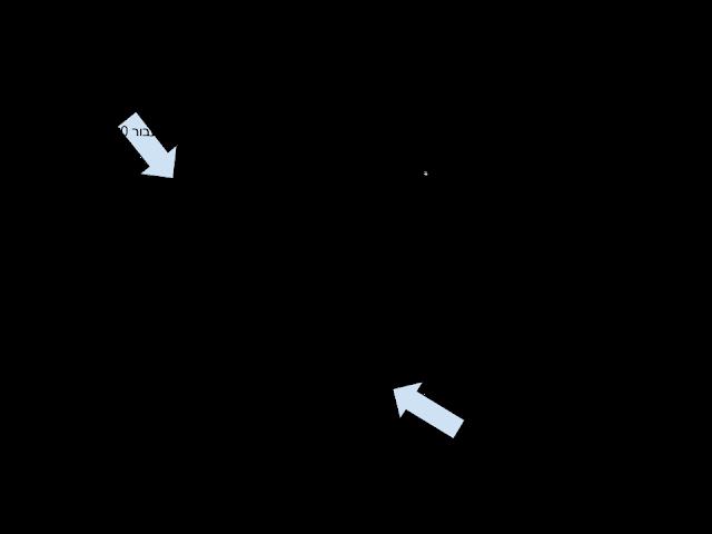 סקיצה - תאור גרפי של פונקציה