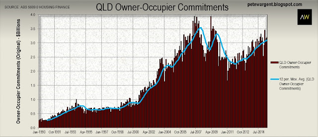 qld owner occupier