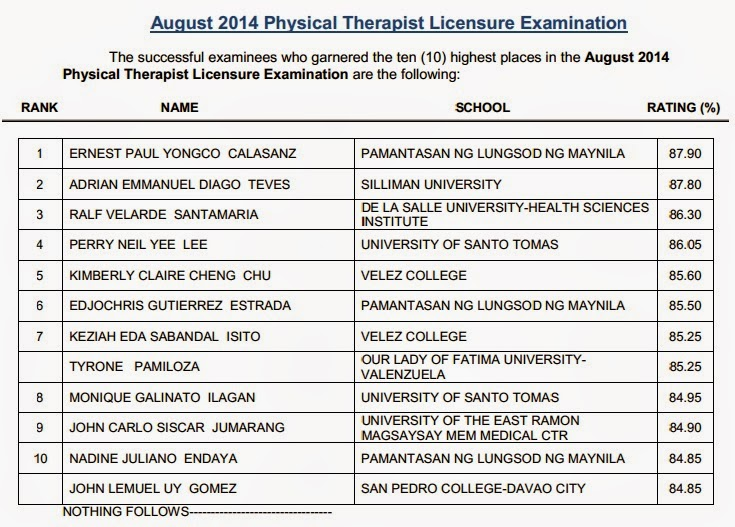 Top 10 August 2014 Physical Therapist board exam