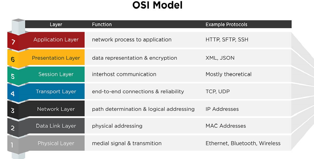 osi model is out of date for today s modern networks