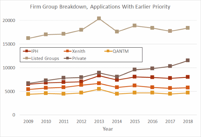 With-priority breakdown