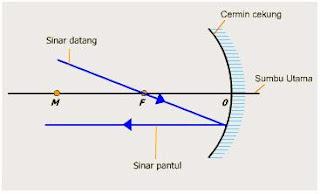 Fisika Pemantulan Cahaya Pada Cermin Cekung