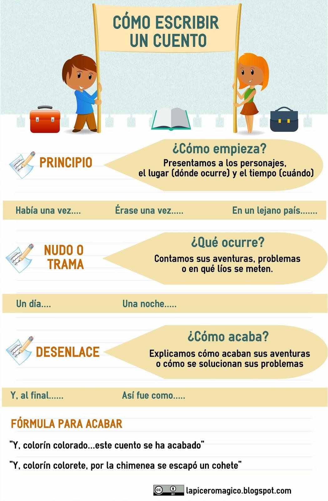 Cómo escribir un cuento (Infografía)