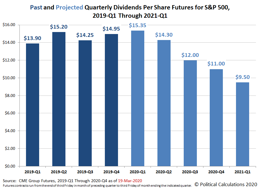 Past and Projected Quarterly Dividends per Share for the S&P 500, 2019-Q1 through 2021-Q1, Snapshot on 19 March 2020