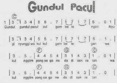 Lagu - Lagu Daerah Nasional Indonesia - berbagaireviews.com