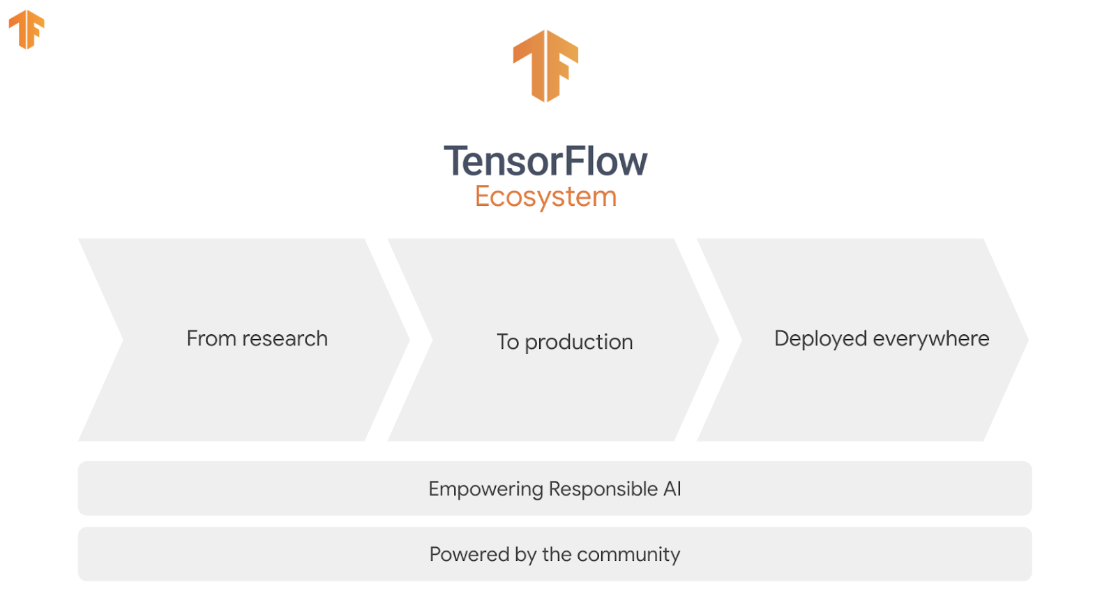 Recap of the 2020 TensorFlow Dev Summit