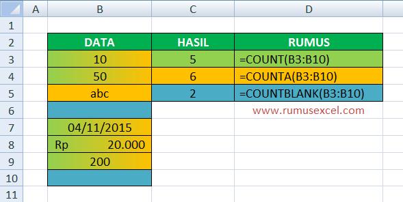 Contoh Fungsi COUNT di Excel
