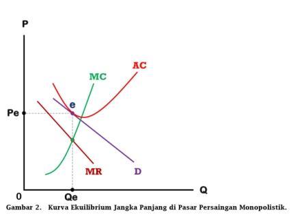 Kurva Ekuilibrium Jangka Panjang di Pasar Persaingan Monopolistik - www.ajarekonomi.com
