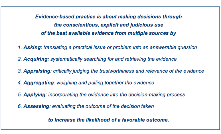 Evidence Based Educational Leadership: Evidence-based