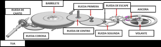 Acumulacion distribucion funciona en forex