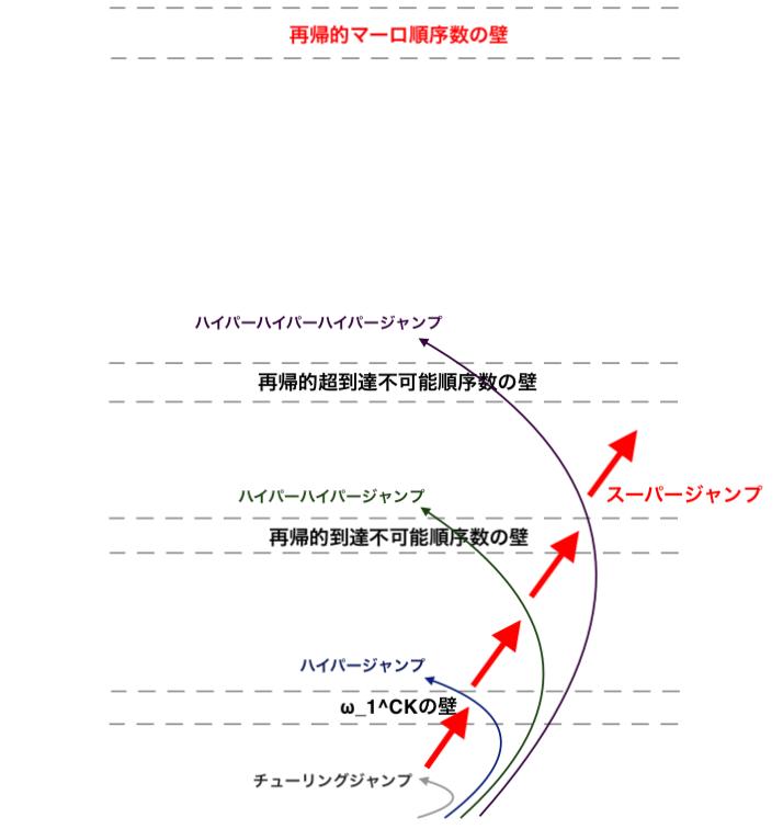 とりマセ Σ^0_2: ビジービーバーQ&A: 計算不可能の鳥瞰図