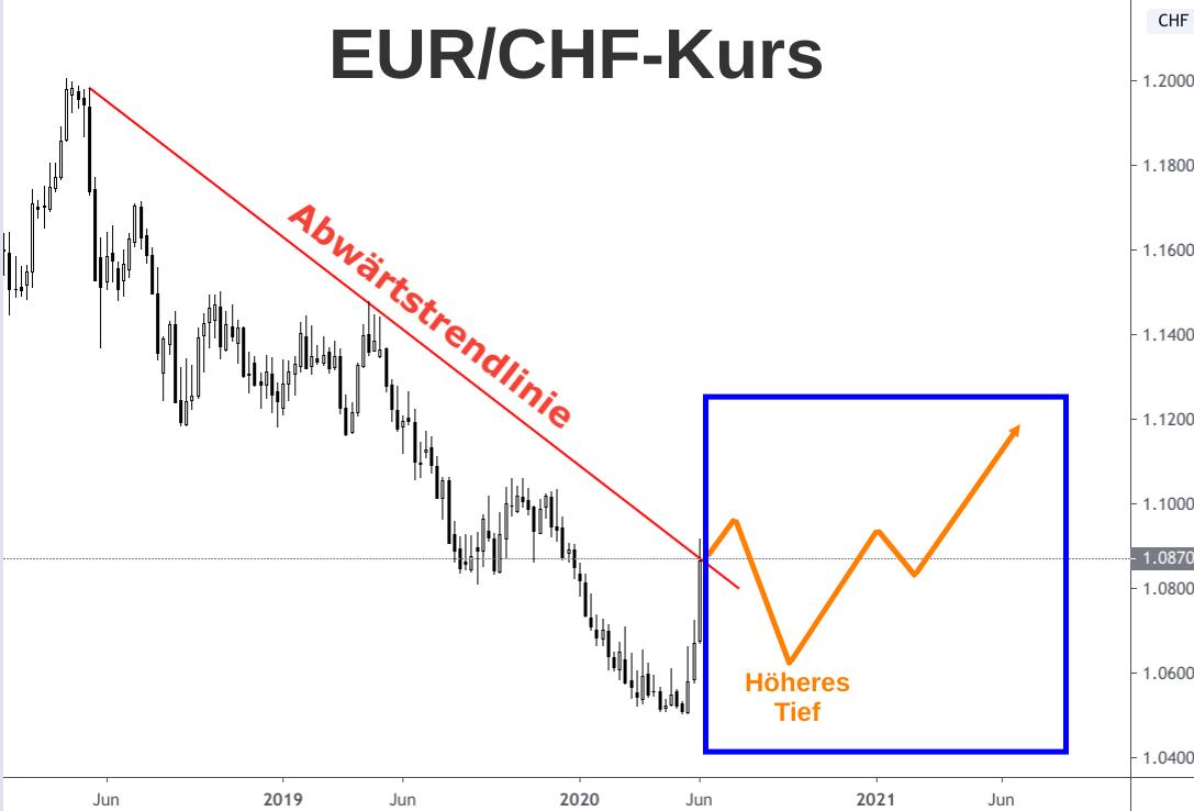 Kerzenchart EUR/CHF-Kurs 2018-2020 mit eingezeichnetem Anstiegs-Szenario 2021