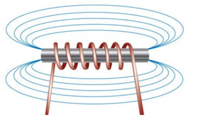 Gambar-Elektromagnet-Arah-Medan-Magnet