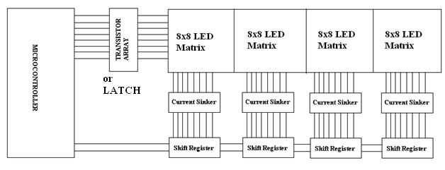 Block Diagram of LED Message Scrolling Display board