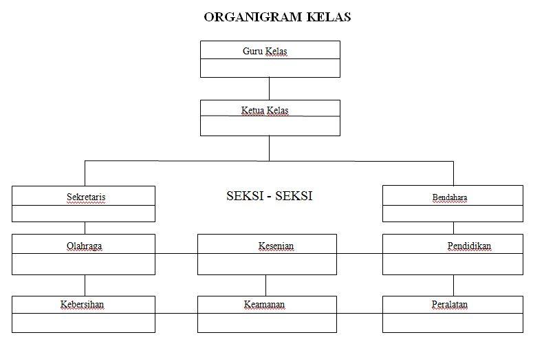 Contoh Sederhana Struktur Organigram Kelas Semua Jenjang Sekolah Tahun Ajaran 2016-2017 dengan Microsoft Word