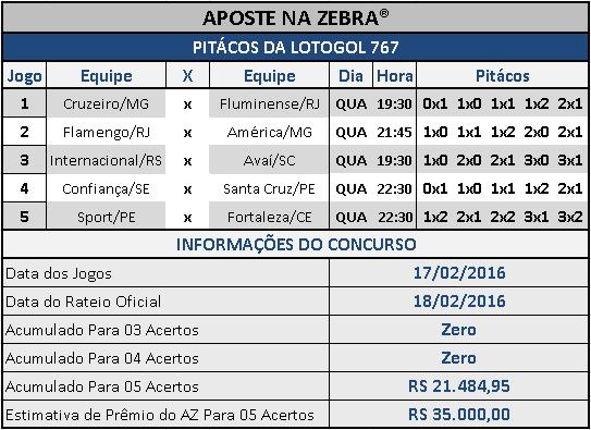 LOTOGOL 767 - PALPITES / PITÁCOS DA ZEBRA