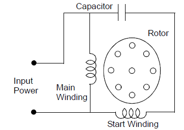 inspire Technology: TYPES OF SINGLE PHASE INDUCTION MOTORS