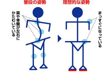 バランス補正が理想的な姿勢を導く