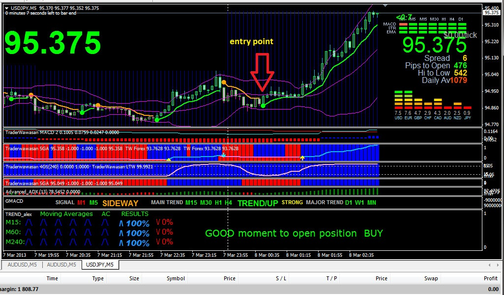 Kumpulan Strategi Trading Forex Indikator Paling Akurat Selalu Profit Konsisten - IQ Bisnis