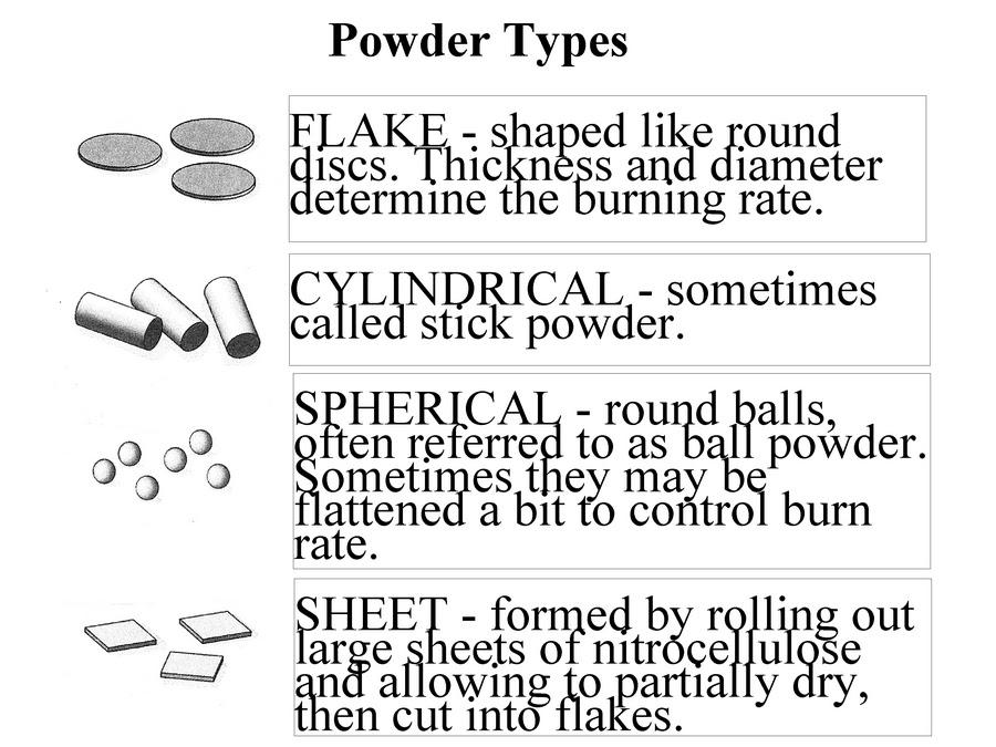 Hodgdon « Daily BulletinPowder Burn Rate Chart Powder Burn Rate