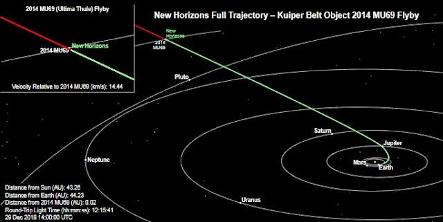 Sonda New Horizons da NASA chegará ao Cinturão de Kuiper no Ano Novo