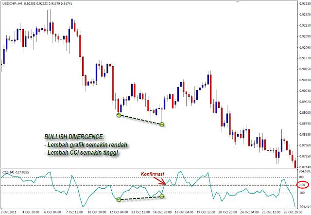 CCI bullish divergence