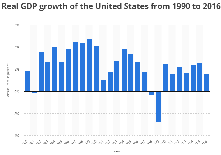 the growth of the united states economy Effects of health care spending on the us economy this report is should we be worried about high real medical spending growth in the united states, health.