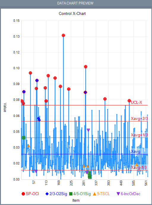 AI-TOOLKIT Data Analyzes module with Control Chart.
