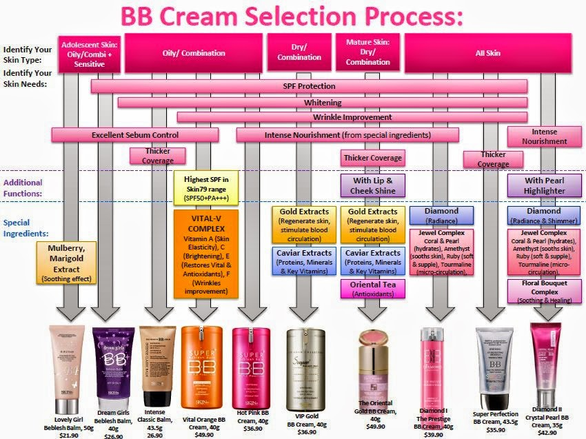 skin79, cream, bb