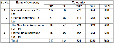 Detail of vacancies