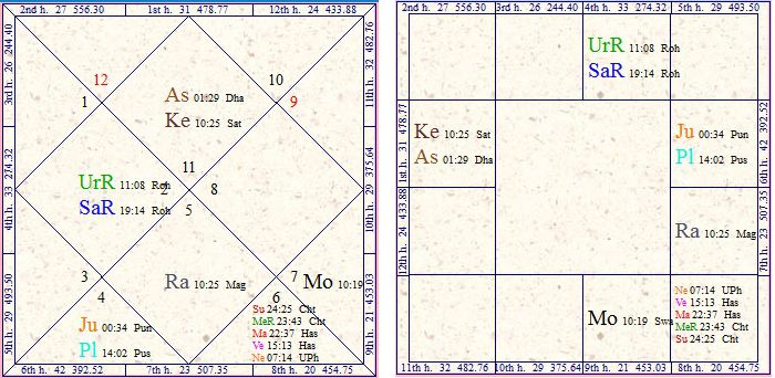 Vedic Astrology Research Portal: 3rd, 6th, 8th and 12th Houses and