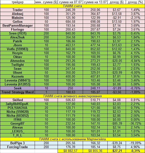 Доходность инвестиций в ПАММ-счета за неделю 07.07.14-13.07.14