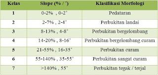 Tabel Klasifikasi Kemiringan Lereng (Van Zuidam, 1983)