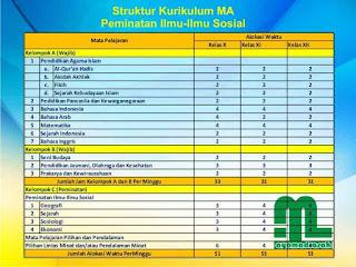 Struktur Kurikulum Ilmu-Ilmu Sosial MA