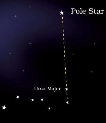 Location of Pole star witht he help of Ursa Major