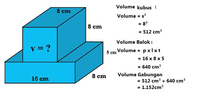 Volume gabungan