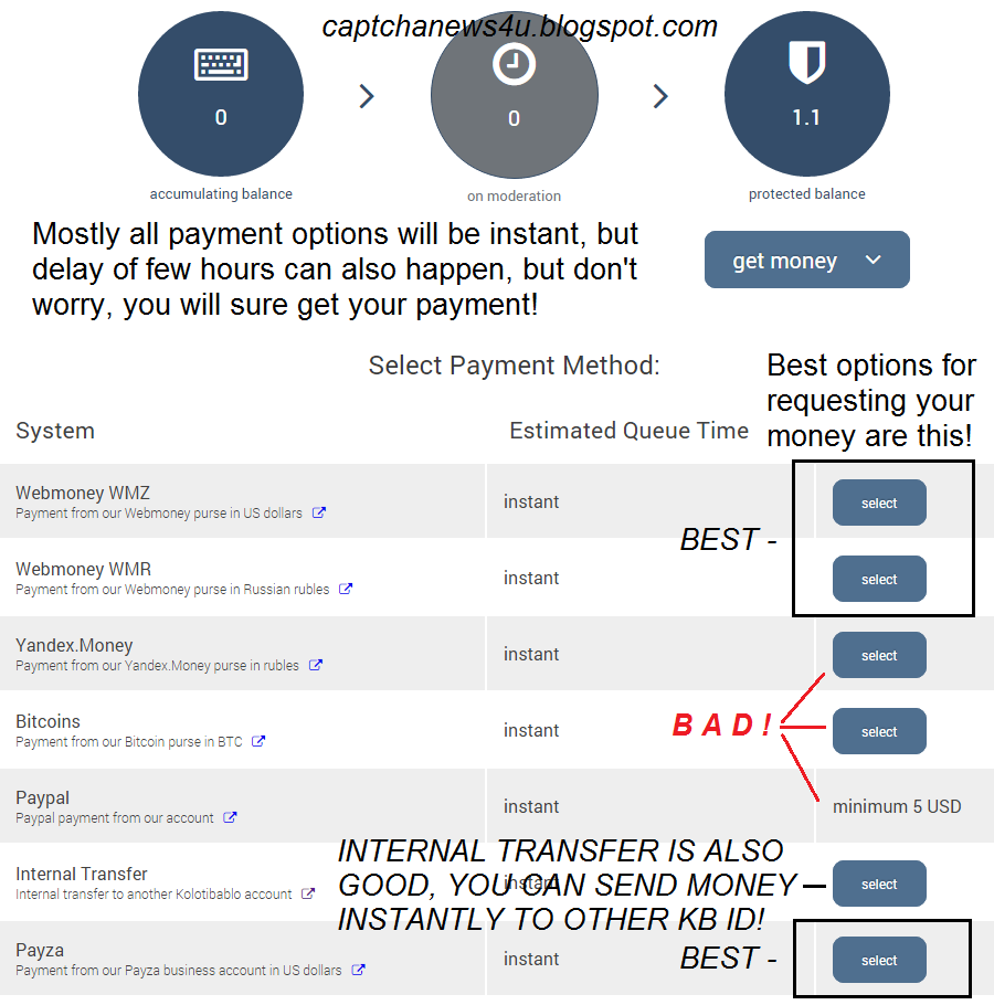 Captcha News 4 U: What are Kolotibablo's best payment methods?