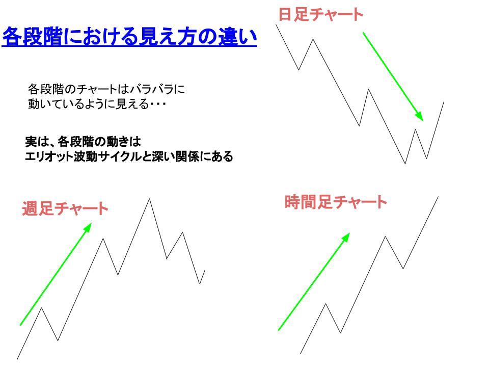 各段階による見え方の違いのイメージ