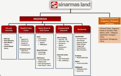 Sinarmas Land Project